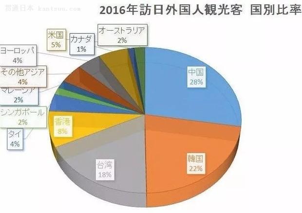 分析 | 4000万人次!50%增幅!日本民宿市场持续升温中