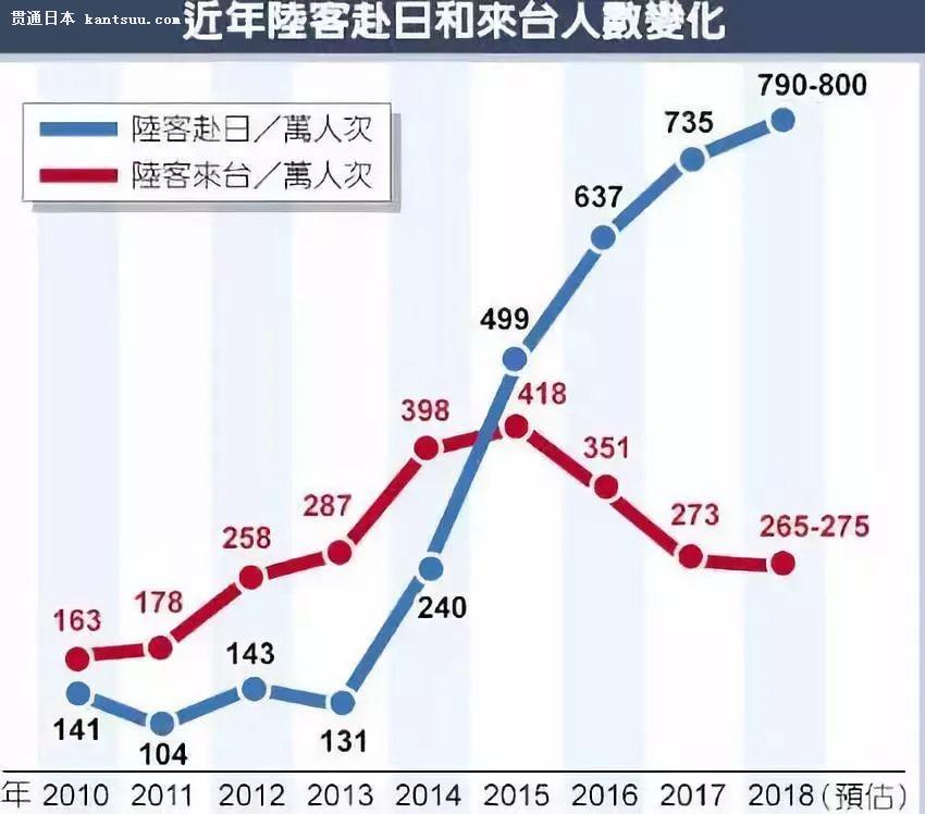 国庆700万中国游客走遍全球 大家最喜欢去的地方是日本