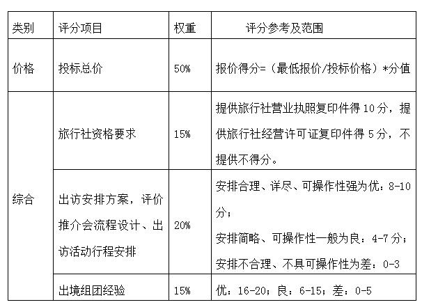 深圳市文化广电旅游体育局赴新加坡、日本开展旅游宣传推广活动项目招标公告
